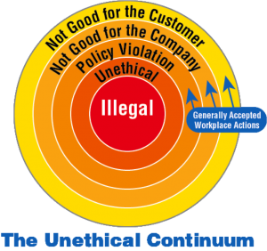 unethical theories Applied ethics is a discipline of philosophy that attempts to apply ethical theory to real-life situations the discipline has many specialized fields, such as engineering ethics , bioethics , geoethics , public service ethics and business ethics .